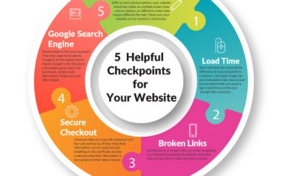 5 Helpful Checkpoints for Your Website